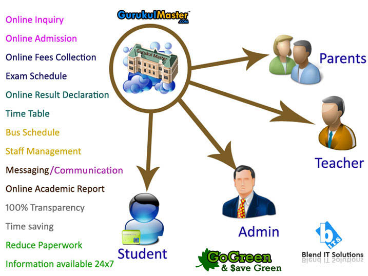 Online School Management